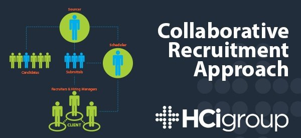 The HCI Group | Outsourced Recruiting Model: A Collaborative Recruitment Approach