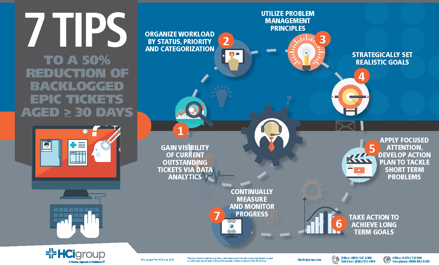 The HCI Group | Infographic | 7 Tips to a 50% Reduction of Backlogged Epic Tickets Aged > 30 Days